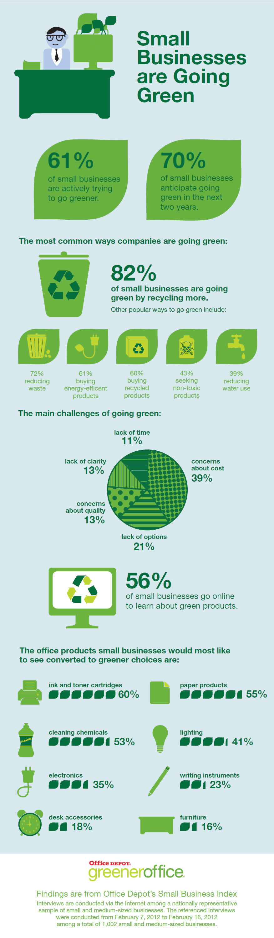 Office Depot Study Finds Small Businesses are Going Green - Infographic