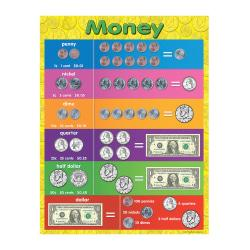 Teacher Created Resources Money Chart, 17in. x 22in., Multicolor, Pre-K - Grade 8