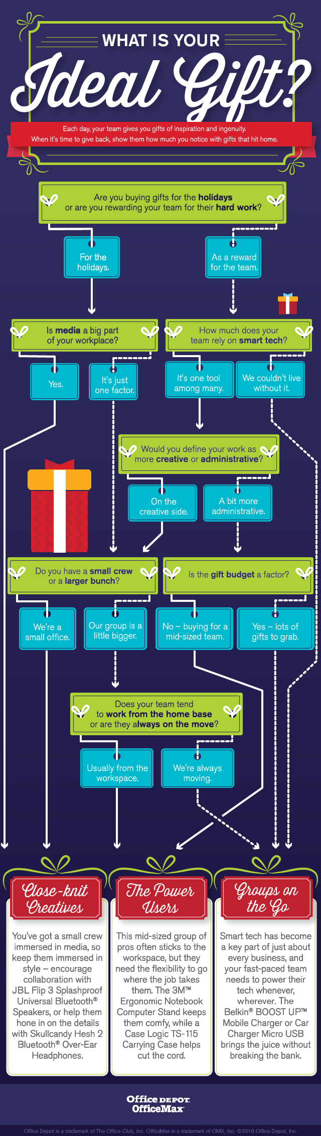 What is Your Ideal Office Gift Infographic