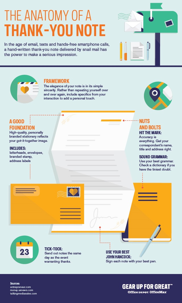 The Anatomy Of A Thank You Note Infographic