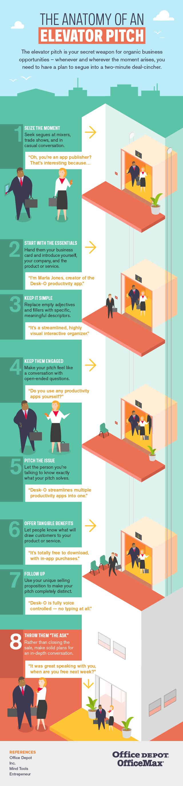 4 Components of the Perfect Elevator Pitch Infographic