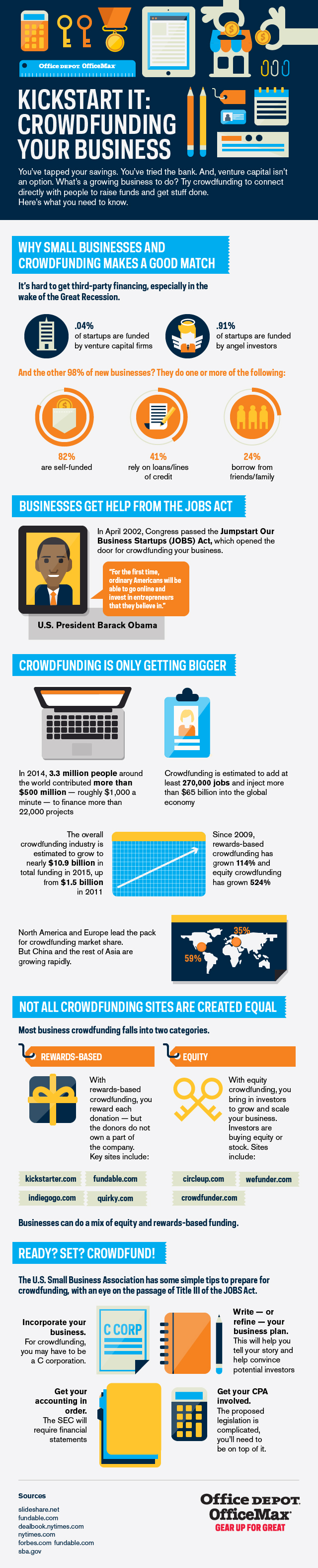 Kickstart It Crowdfunding Your Business Infographic