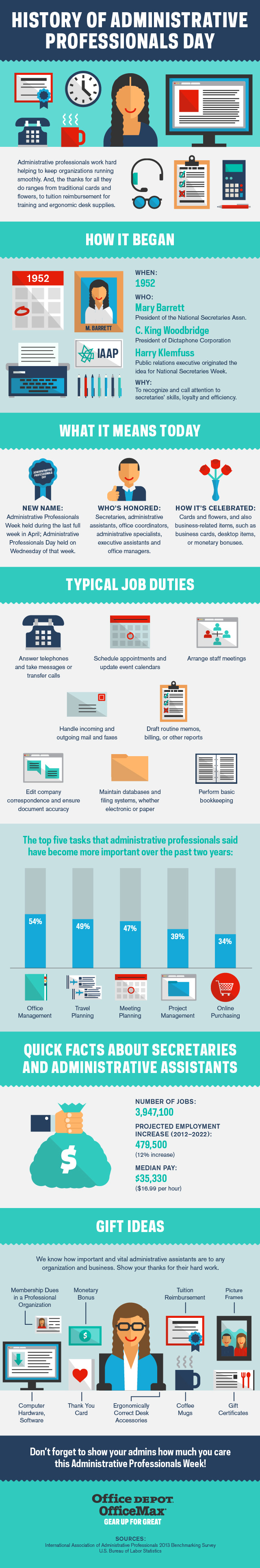 History of Administrative Professionals Day Infographic