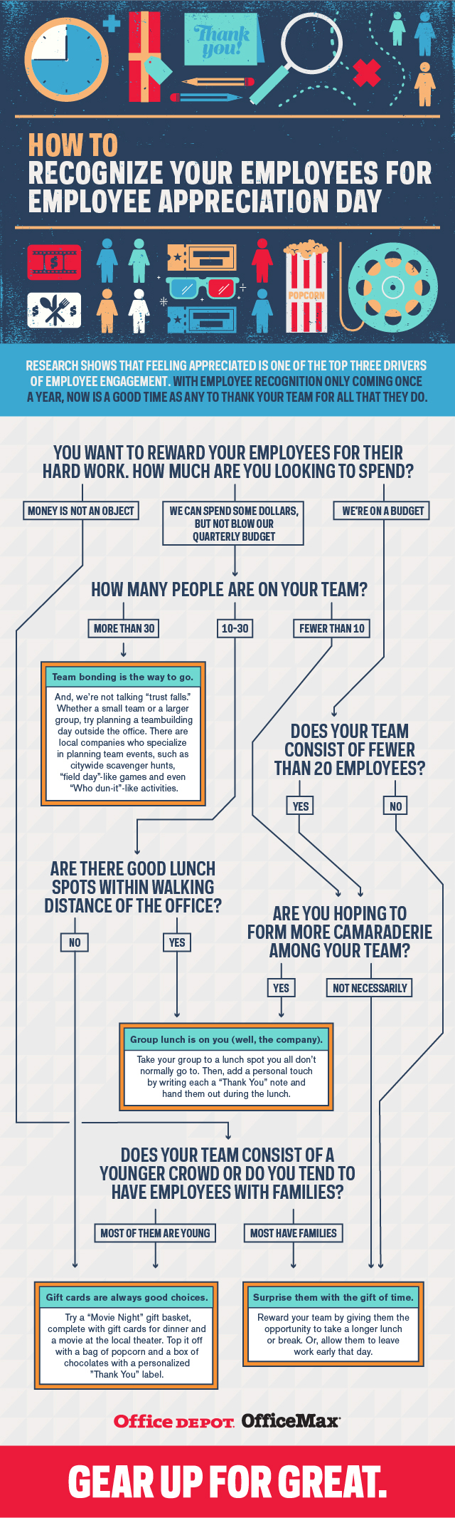 How to Recognize Your Employees for Employee Appreciation Day Infographic