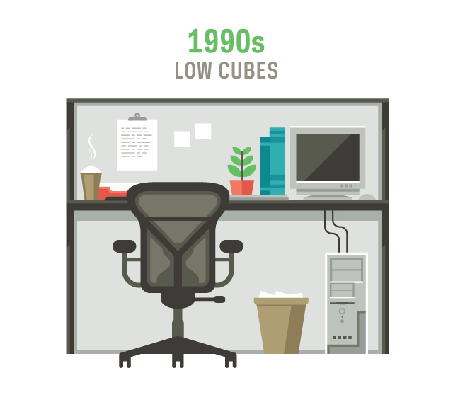 The evolution of office furniture for Office design history